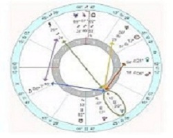 What is ayanamsa in vedic astrology capricorn